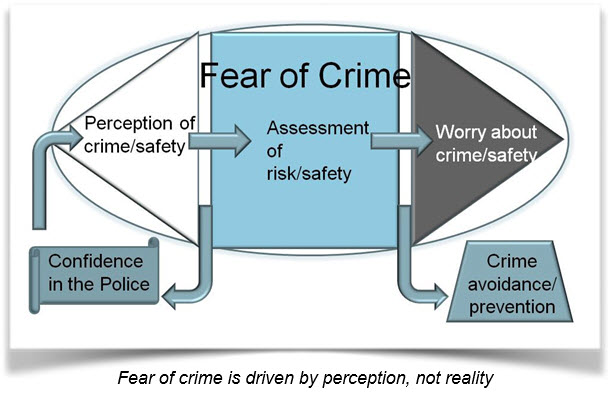 Fear of Crime_Perception_not reality